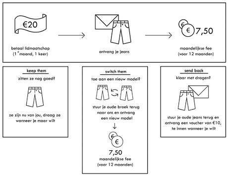 2aaf8cda984ed9 Circulaire economie in kledinginsdustrie  Lease A Jeans Hoe het meest  vervuilende kledingstuk duurzaam wordt